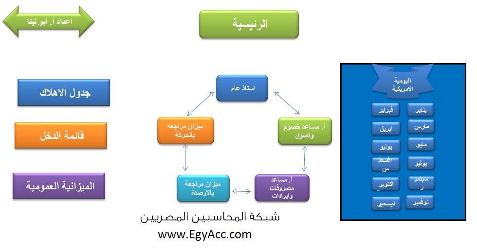 تحميل برنامج حسابات بالاكسل المحاسبين المصريين